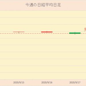 今週の日本株 2020年9月19日