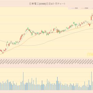 日経平均採用銘柄 日東電工(6988)