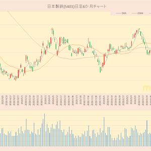 日経平均採用銘柄 日本製鉄(5401)