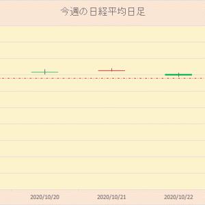 今週の日本株 2020年10月24日