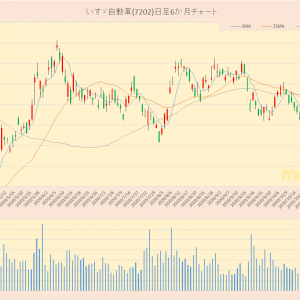 日経平均採用銘柄 いすゞ自動車(7202)