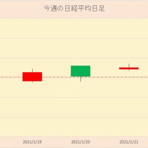 今週の日本株 2021年1月23日