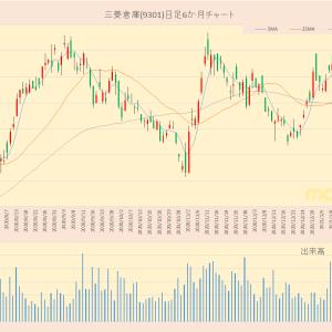 日経平均採用銘柄 三菱倉庫(9301)