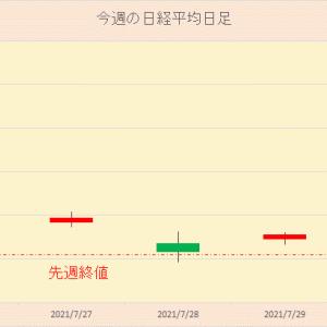 今週の日本株 2021年7月31日