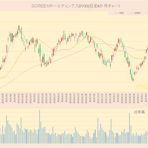 日経平均採用銘柄 SCREENホールディングス(7735)