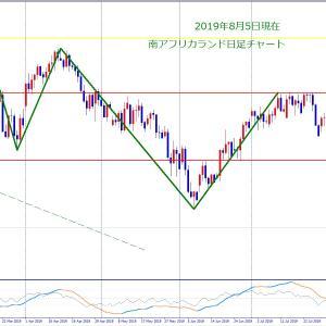 南アフリカランド円の為替相場見通し2019年8月最新日足チャート2