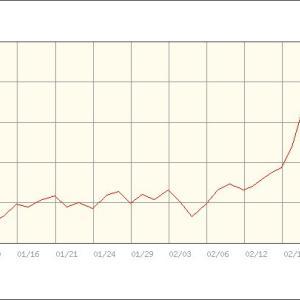 株が下がれは、金が上がる。