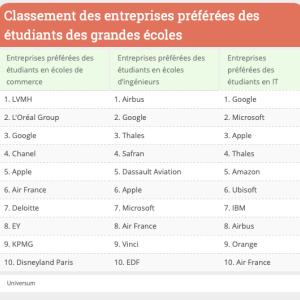 フランスの人気企業ランキング