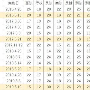 シリーズ5年→3年 ⑦ ~短答データ~