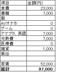 30代独身男 9月の生活費