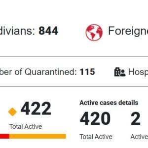 7月3日 モルディブ コロナウィルス最新状況 時期尚早