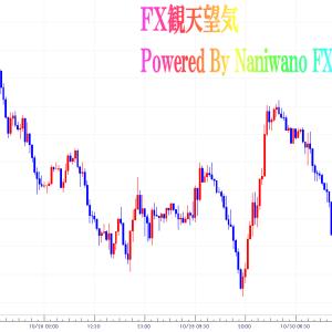 ドル円:週末大引け前-午前4時の推移状況