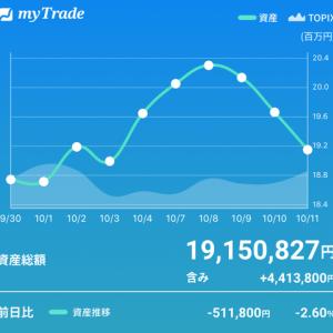2日間で-100万円(;´Д`)
