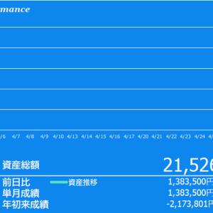 +140万円