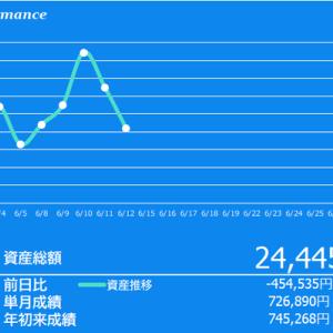 ダウ史上4番目の暴落も、日本株は軽傷