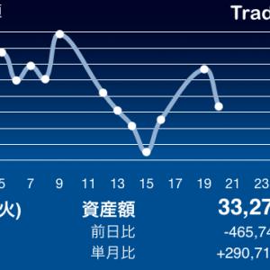 いきなり-4%!