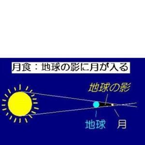 日食、英語で何て言うの?これできみも宇宙飛行士!