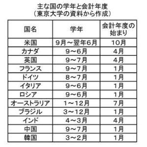 世界は9月! なぜ日本は4月に新学期がスタートするんだろう?