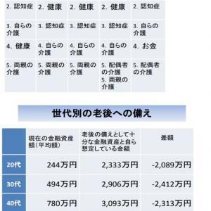 【老後資金2000万円不足】問題について