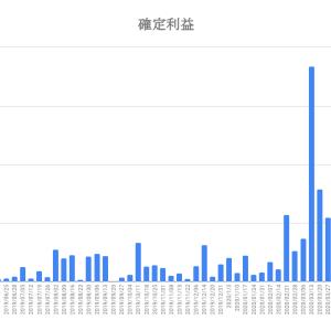【FX】トラリピの運用成績報告(2020年6月5日版)〜釣りざんまいへの投資日記〜コロナショックありがとう!