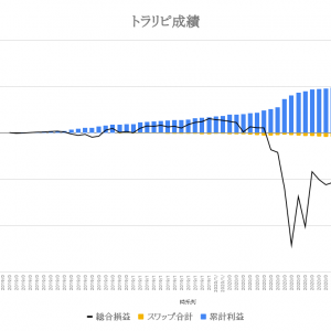 【FX】トラリピの運用成績報告(2020年6月12日版)〜釣りざんまいへの投資日記〜コロナ第二波懸念で円高進行