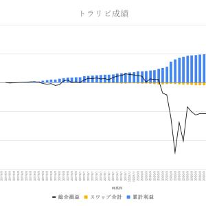 【FX】トラリピの運用成績報告(2020年6月26日版)〜釣りざんまいへの投資日記〜稼ぎ頭は今週もAUD/USD