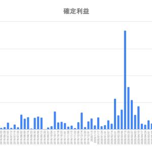 【FX】トラリピの運用成績報告(2020年7月24日版)〜釣りざんまいへの投資日記〜今週は動きましたねー