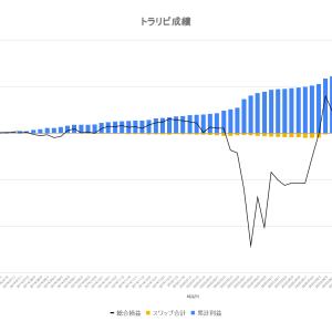 【FX】釣りざんまいへの投資日記〜トラリピの運用成績報告(2020年9月11日版)〜確定利益は8,929円!