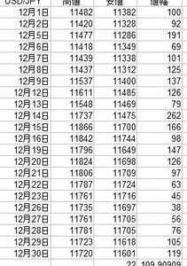 2016年12月の平均値幅