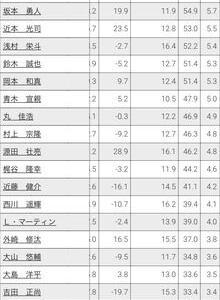 近本(WAR5.5)>鈴木誠也(WAR5.3)