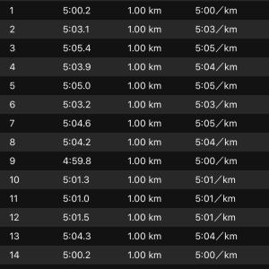 昨日は30km走。加古川マラソンまであと30日。