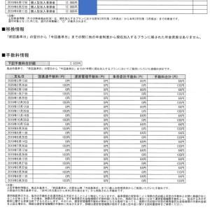 kabocha夫の個人型確定拠出年金iDeCoの手数料は1年間で2022円