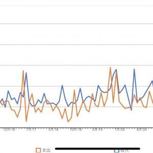 収支グラフを作ってショックを受けています_| ̄|○