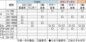 ■初心者の為のKATO製カプラーまとめ【追記10】を公開