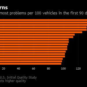 レクサス、米の品質調査結果で業界平均下回る-韓国ブランドが躍進