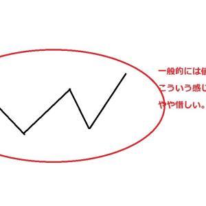 値動きの謎ヒント①②③④+シナリオ法ヒント
