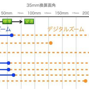 【ガジェット】超広角カメラが欲しい!iPhone, Pixel, OPPOスマホカメラの35mm換算画角は?