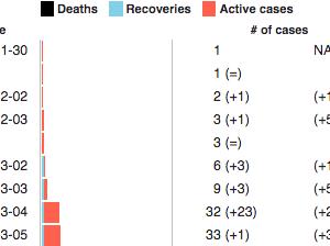 新型コロナウィルス最新情報・インド 233名感染・4名死亡(3月20日現在)