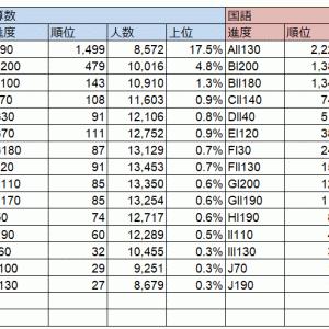 小4/公文:進度一覧表基準認定証(2019年9月末時点)