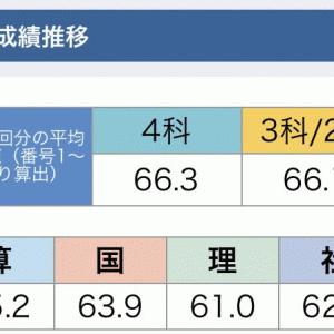 新小5/サピックス:2020年1月度組分けテスト(結果)