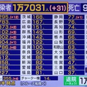 東京アラート発動中、COVID-19