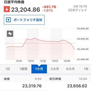 本日の東京株式市場(2020年1月6日)