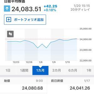 本日の東京株式市場(2020年1月20日)