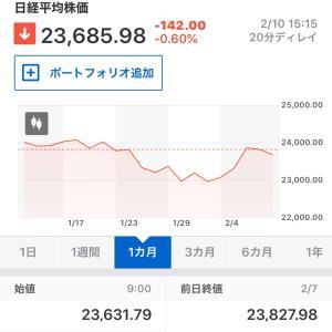 本日の東京株式市場(2020年2月10日)&TBSドラマ「テセウスの船」の犯人考察