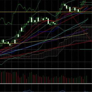 NY金~FOMCから「今後も金価格は暴騰していく」という確約をもらったのと同じ