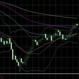 WTI原油~58ドル超えると上値が重たくなり、ボラも低下してくるだろう