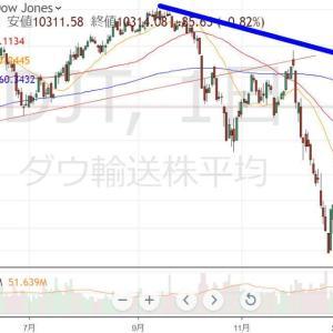 輸送株指数(DJT)から現況を俯瞰してみると・・・