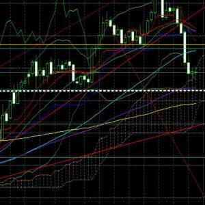 NY金~『金価格は中・長期で上昇』は変らず