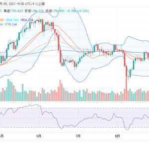 【NY金】中期的には金価格は下落基調