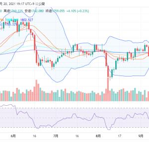 【NY金】市場全体がリスクオフに傾いている
